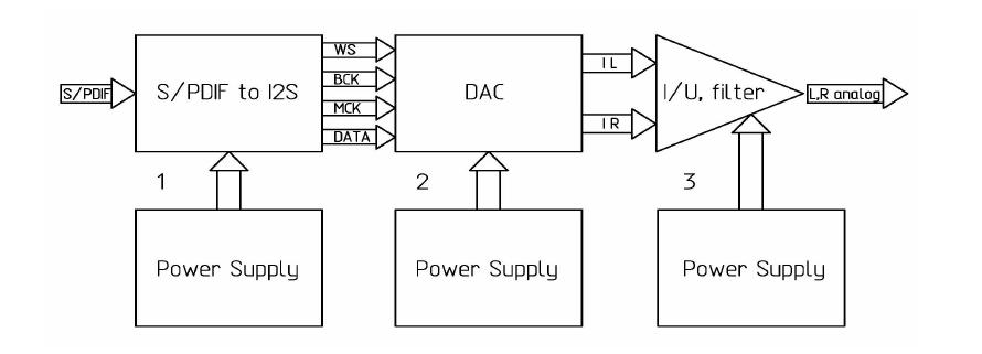 Характер звучания разных моделей ЦАП (Sabre ES9018, PCM1794, PCM1702